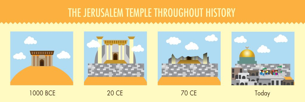The Western wall timeline