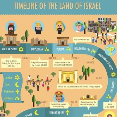 Timeline of the country of Israel