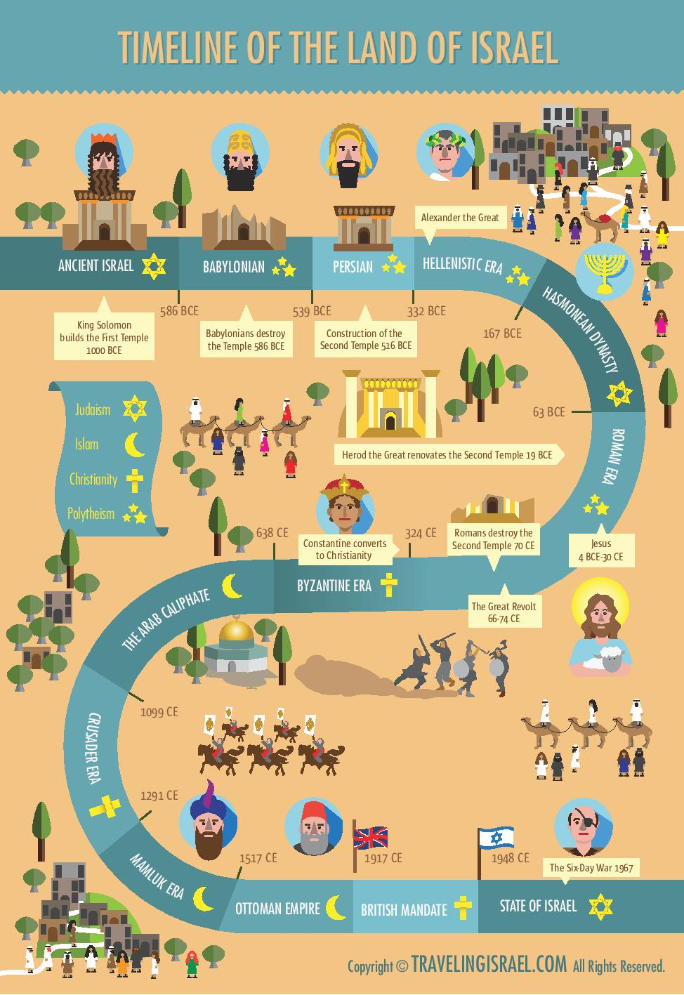 timeline of The Land of Israel