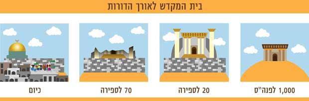 בית המקדש והכותל המערבי לאורך הדורות
