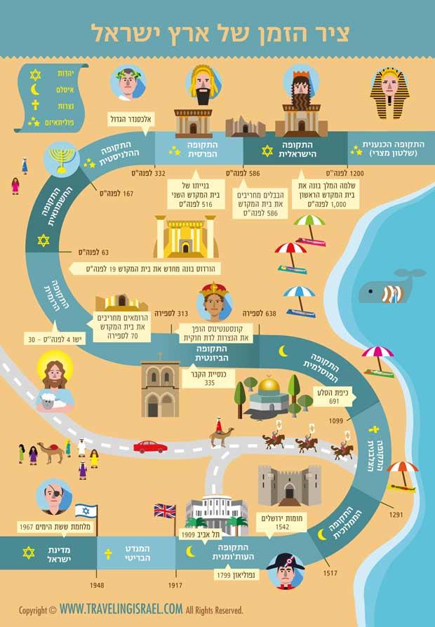לוח תקופות של ארץ ישראל